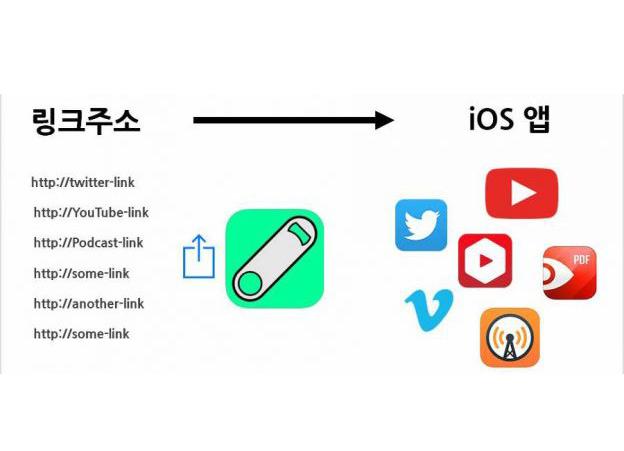 (iOS) 아이폰,아이패드 확장기능 Opener 사용법,리뷰 (유료앱/어플 오프너 추천) ·